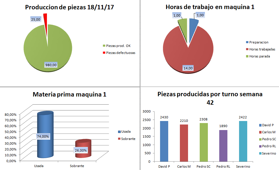 Graficos industria 4.0